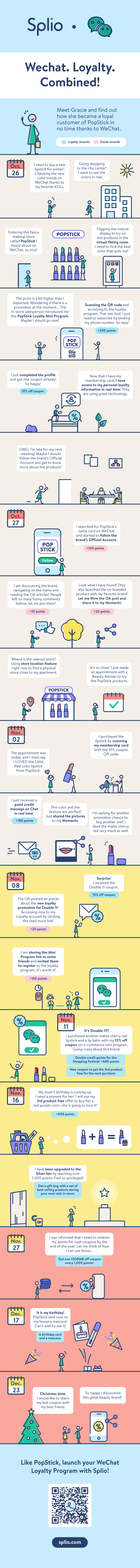 Infographic_wechat-loyalty-journey