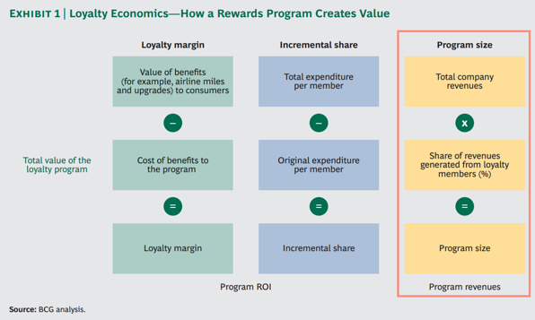 bcg_loyalty_program