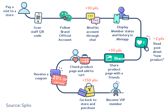 engagement-firs_customer_journey
