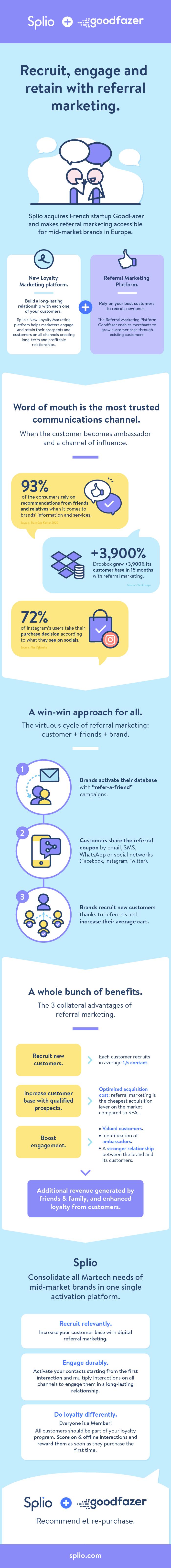 EN_Splio+Goodfazer_Infographics