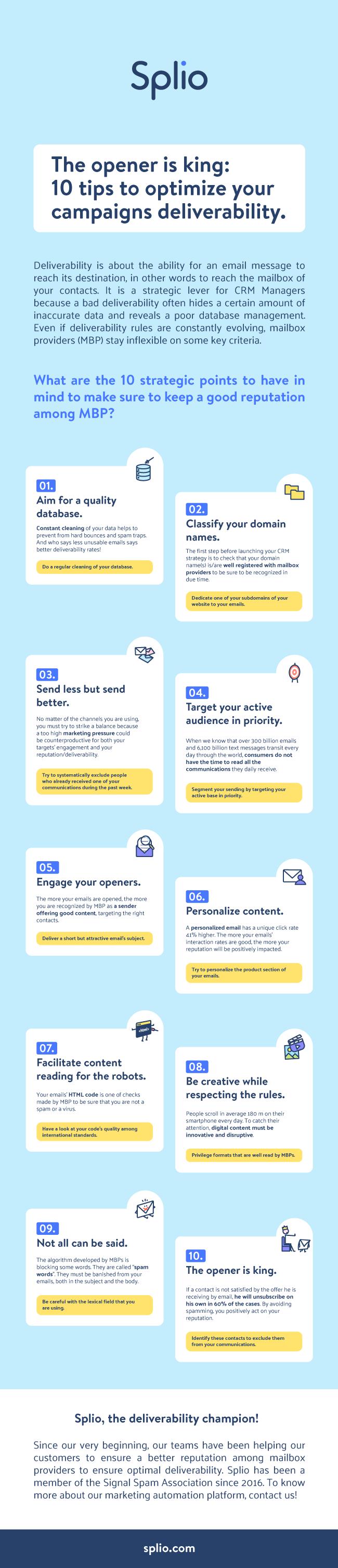 splio_infographic_deliverability